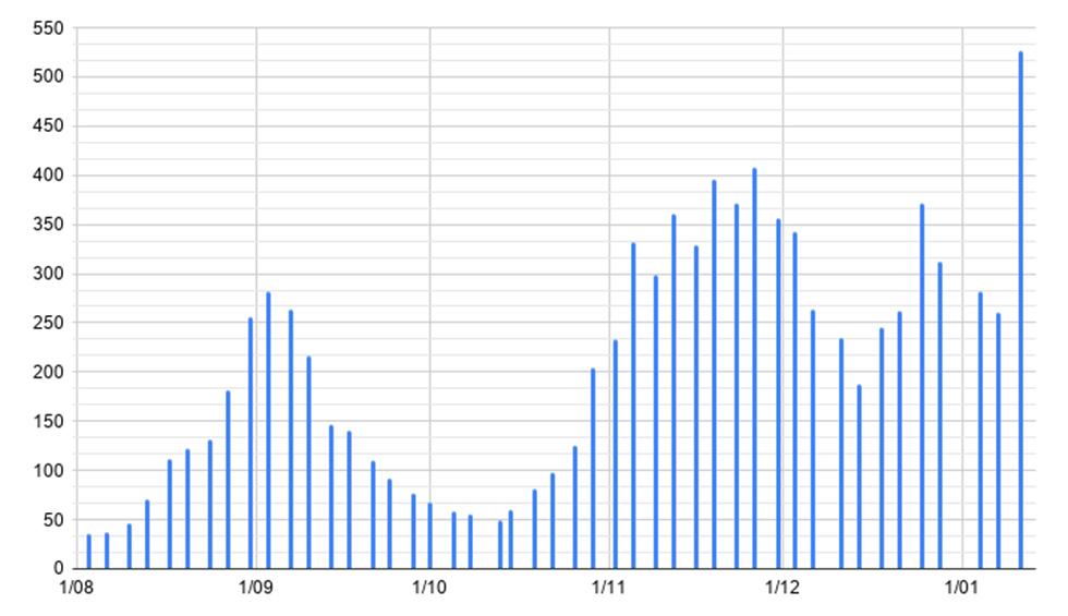 Torrent bate récord de contagios con 527 de incidencia acumulada de Covid-19