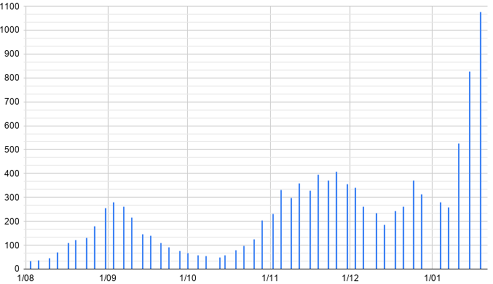 Torrent ya supera la barrera de 1.000 contagios por cada 100.000 habitantes
