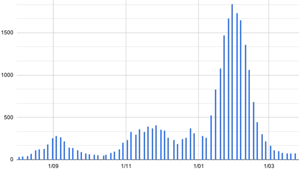 La incidencia acumulada en Torrent sigue en descenso hasta los 55,96