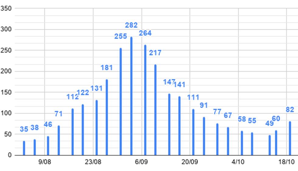 Torrent sobrepassa els 1.000 contagiats per Covid-19 des de l'inici de la pandèmia