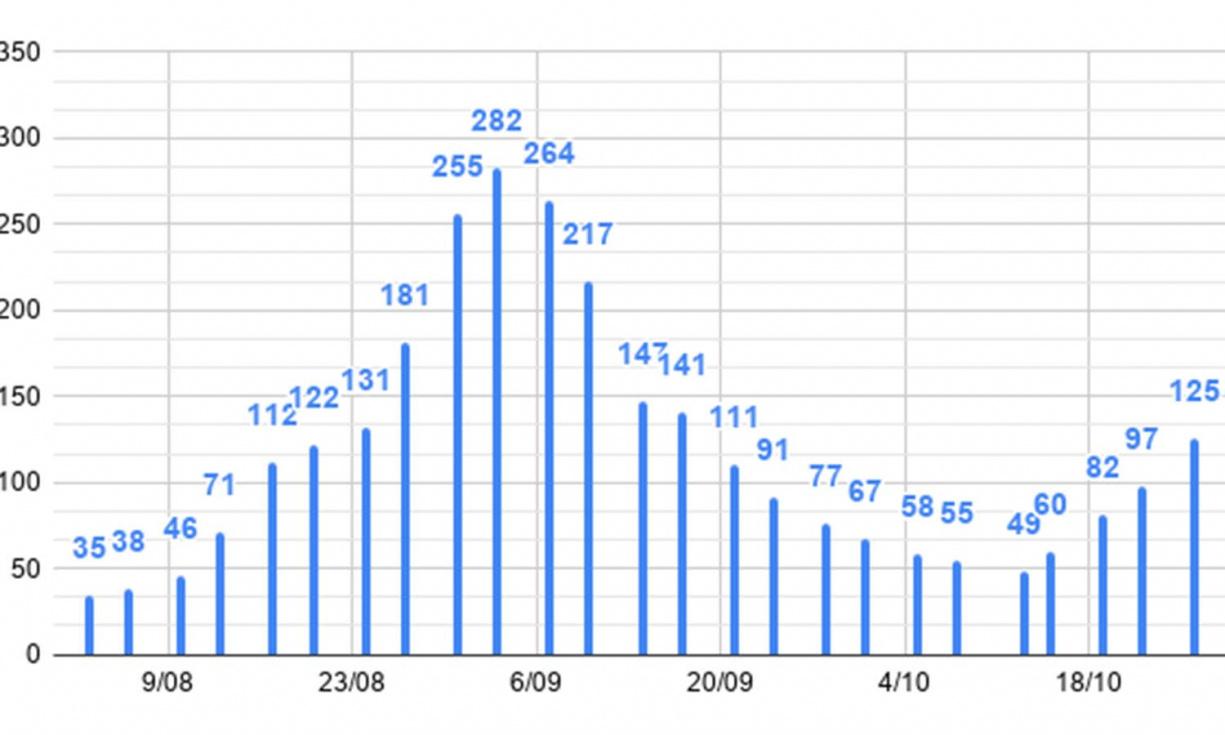 Torrent arriba ja a 125 casos per cada 100.000 habitants en els últims 15 dies