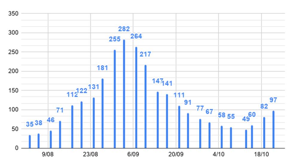 Torrent empitjora la seua taxa de contagis i suma 141 positius més en octubre
